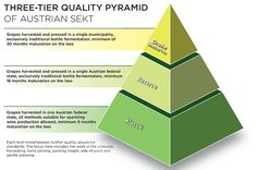 A new three-tier quality pyramid developed for Austrian Sekt matches the standards set by Champagne, according to the country's Wine Marketing Board.