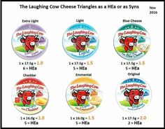 Slimming World Free Foods, Slimming World Plan, Cow Cheese, Blue Cheese, Healthy Extra A, Cheese Triangles, Diets, Kitchen Design, Miniatures