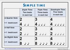 time signatures charts 1 simple time 2 compound time there are two versions in this download one using north american terminology and the other using