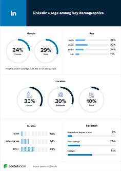 The pros and cons of LinkedIn advertising, how much it costs, what ad formats are available and how to set… Linkedin Advertising, Advertising Strategies, Social Media Demographics, Social Media Marketing, Linkedin Page, Non Binary People, No Experience Jobs, Education