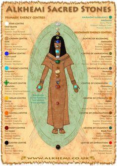 Egyptian energy healing & spirituality - ancient Egyptian wisdom - Sacred Stones Chart - You Are Pin