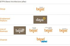 Brand Architecture embedded image 03