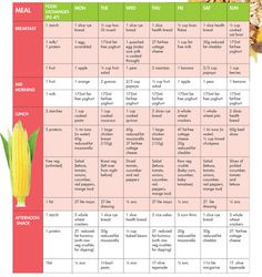 Second trimester meal plan | Nutrition | YourParenting