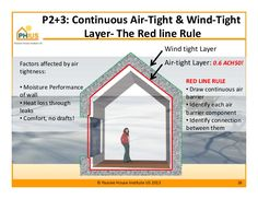 P2+3: Continuous Air-Tight & Wind-Tight Layer- The Red line Rule Air-tight Layer: 0.6 ACH50!Factors affected by air tightn...