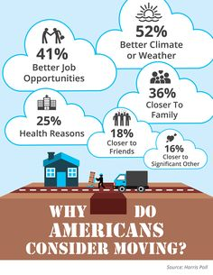 Why Do Americans Consider Moving? [INFOGRAPHIC] | Simplifying The Market #realestate #chrisdieterrealtor