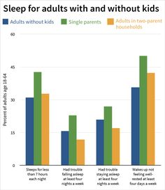 Data shows that fewer single parents report being able to fall asleep easily at night, stay asleep or feel well-rested when they wake up each day.