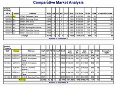 9 best comparative market analysis images on pinterest real cma explained comparative market analysis how its used by tulsa home buyers and sellers maxwellsz