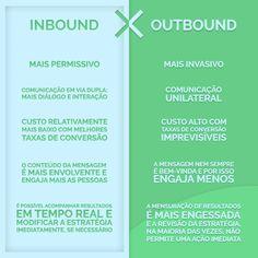 As principais diferenças entre Inbound Marketing e Outbound Marketing.