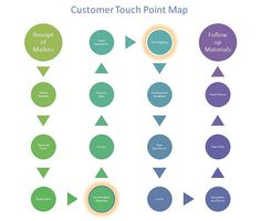 customer touch point map
