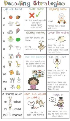 Decoding strategies chart that can be referred to during guided reading groups. Know and apply grade-level phonics and word analysis skills in decoding words. Kindergarten Reading, Reading Activities, Teaching Reading, Teaching Phonics, Phonics Activities, Reading Resources, Language Activities, Kindergarten Classroom, Educational Activities