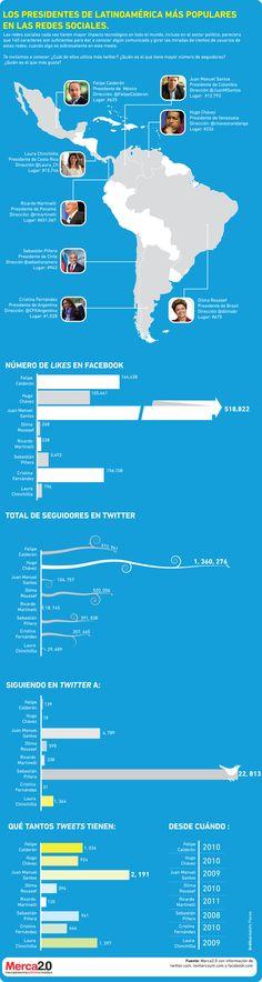 Presidentes de Latinoamérica más populares en las redes sociales #infografia