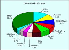 Total Gold Production - 2009 Mine Production - TOTAL: 2572mt (Image source and courtesy - goldsheetlinks.com).