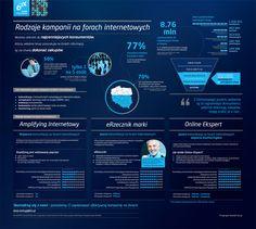Rodzaje kampanii na forach internetowych #infografika