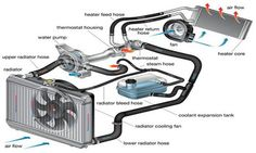 AUTOMOBILE COOLING SYSTEM COMPONENTS flushing your cooling system has many benefits Besides preventing overheating and engine failure, periodic flushing allows components you don̵… Engine Repair, Car Engine, Motor Engine, Car Repair, Car Radiator Repair, Radiator Hose, Car Facts, Bmw Autos, Cooling System
