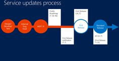 A couple of slides from a Microsoft TechEd 2014 presentation contrast the current Office 365 update and disclosure policies (above) and the coming ones (below).