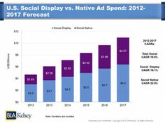BIA/Kelsey Forecasts U.S. Social Ad Revenues to Reach $11B in 2017