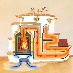 Lehm und Feuer Clay Ovens by Clay & Fire lehmundfeuer.de Batch Rocket Stove Mass Heater Similar mass heating characteristics to masonry heaters Ideas Cabaña, Rocket Mass Heater, Earthship Home, Stove Heater, Stove Fireplace, Earth Homes, Rocket Stoves, Natural Building, Building A House