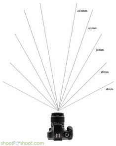 What your camera captures at every lens' focal length