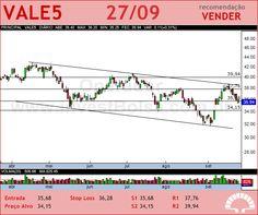 VALE - VALE5 - 27/09/2012 #VALE5 #analises #bovespa