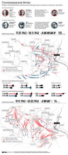 Сталинградская битва: победа, изменившая ход войны | РИА Новости