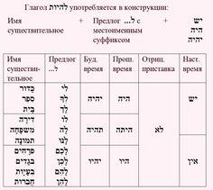 """Скажите, у вас есть нелюбимые ошибки?  Я терпеть не могу, когда коренные израильтяне говорят """"лемалот"""" вместо """"лемале"""", а выходцы из США не смягчают букву """"ламед"""".   https://www.facebook.com/kerenparulpan/photos/pb.659563920805838.-2207520000.1426627241./701208346641395/?type=3&theater"""