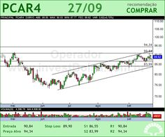 P.ACUCAR-CBD - PCAR4 - 27/09/2012 #PCAR4 #analises #bovespa
