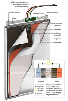 Lithium-Ion Battery. Inside the power source for portable electronics and electric vehicles