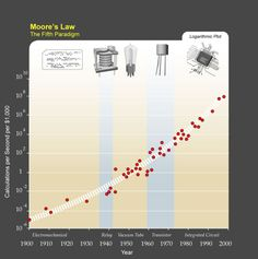 """Futurists such as Ray Kurzweil, Bruce Sterling, and Vernor Vinge believe that the exponential improvement described by Moore's law will ultimately lead to a technological singularity: a period where progress in technology occurs almost instantly. This is the """"event horizon that no one can see past."""" If you believe we can achieve true, self aware artificial intelligence, then it stands to reason that there will come a point when this technology won't need us in any  practical way. What then?"""