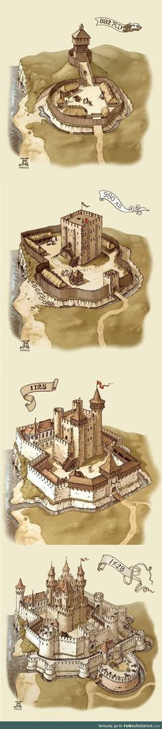 Evolution of castles throughout the ages—I actually learned this in my Medieval History class! Fantasy City, Fantasy Castle, Fantasy Map, Fantasy Places, Medieval Fantasy, Fantasy World, Chateau Medieval, Medieval Castle, Ouvrages D'art