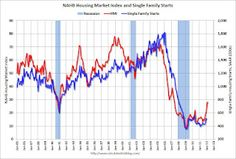 Home Builder confidence, still low, plateau's after a 4 month surge