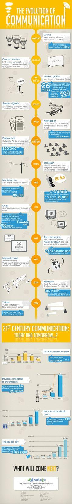 La evolución de la comunicación a lo largo del tiempo