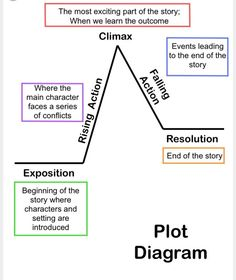 Plot chart can really help authors plan out there story summarizing short stories story elements and conflicti use the diagram a lot for teaching plot structure this is a great breakdown of the chart ccuart Image collections