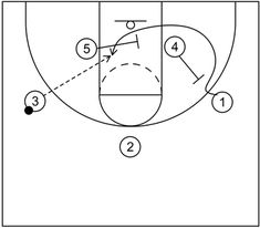 Box offense features screening and quick hitting scoring actions with a ball handler at the top of the key, two high posts, and two low post players. Basketball Plays, Basketball Drills, Scores, Hoop, Student, Basketball Workouts, Frame, Hula Hooping