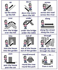 English vocabulary : prepositions of place Learn English Grammar, English Language Learners, English Fun, English Study, English Lessons, English Words, Teaching English, French Lessons, Spanish Lessons