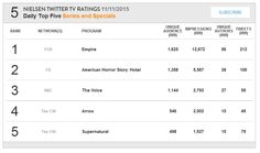 Arrow S04E06: Lost Souls ranks #4 in Nielsen's Twitter TV Ratings Daily Top 5 (11/11/15)