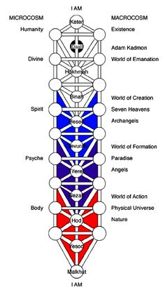 Kabalitic treeof life | tree_of_life.gif