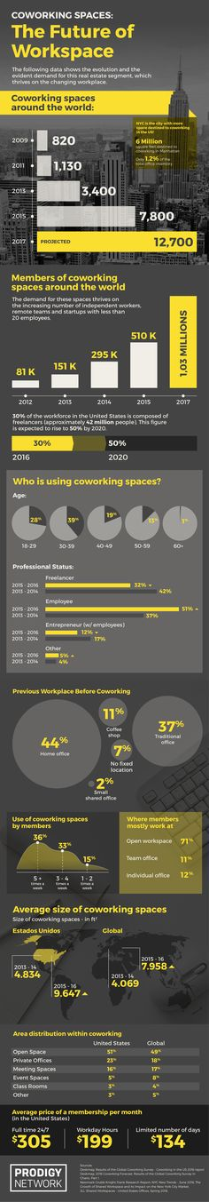 Coworking infographic
