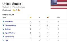 Yay! US now has 14 medals! 4 golds; 3 in Snowboarding and 1 in Freestyle Skiing. 3 silvers; 2 in Freestyle Skiing and 1 in Skeleton and 7 bronze; 1 in Snowboarding, 2 in Freestyle Skiing, 1 in Skeleton, 1 in Figure Skating, 1 Alpine Skiing and 1 in Luge. -CC