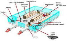 Dealing the functions of a Warehouse Management System (WMS)