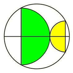 Here are four puzzles about areas, in approximate order of increasing difficulty. Mysteries of the equilateral triangle Puzzle: Show the area of the orange circle equals the total area of the two b… Circle Math, Circle Geometry, Algebra, Calculus, Geometric Designs, Geometric Art, Geometry Problems, Math Pages, Tricky Questions