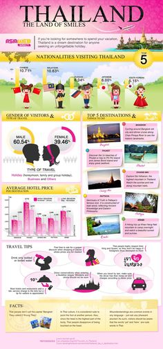 Travel Tips: If You Are Planning to Visit #Thailand - Great info graphic to break down information about Thailand - TheOpportunisticTravelers.com
