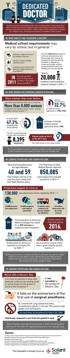 Becoming a doctor does not happen overnight. Many medical schools require a Bachelors Degree from an accredited university, science courses, and a minimum score of a 30 on the MCAT. The average MCAT score seen Medical Facts, Medical Science, Medical Careers, Medical Assistant, Medical Students, Medical School, National Doctors Day, Becoming A Doctor, Future Jobs
