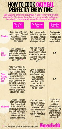 How to Cook Oatmeal Perfectly Every Time  http://www.womenshealthmag.com/food/how-to-cook-oatmeal