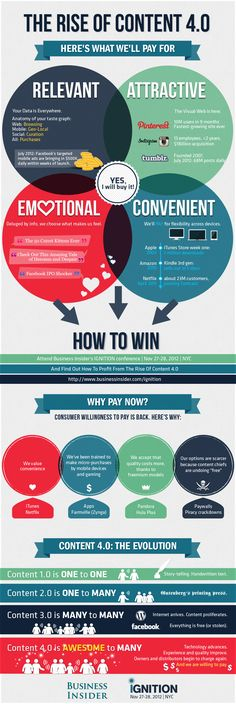 DIGITAL MARKETING - The rise of content 4.0 | #infographics repinned by @Piktochart