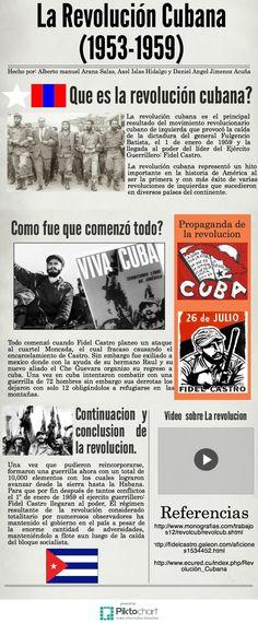 Revolucion Cubana ITESM Hidalgo Alberto Manuel Arana Salas A01273689 Axel Islas Hidalgo A01273767 Daniel Angel Jimenez Acuña A01273725