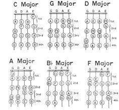image of a c major scale pattern shown on a violin