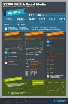 SXSW 2012 y el Social Media #infografia #infographic #socialmedia | TICs y Formación