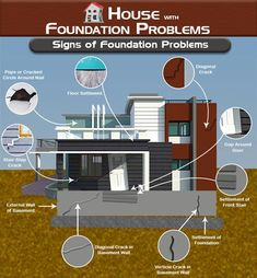 Function of Door in the House Building Foundation, Foundation Repair, House Foundation, Civil Engineering Works, Civil Engineering Construction, Engineering Tools, Road Construction, Front Stairs, Stair Steps