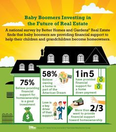 Baby Boomers Investing in the Future of Real Estate. Selling or Buying in IL? Contact Maribeth Tzavras REMAX 630.624.2014