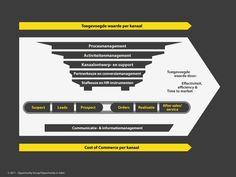 Commerce 3.0. Toegevoegde waarde & kanaalontwerp